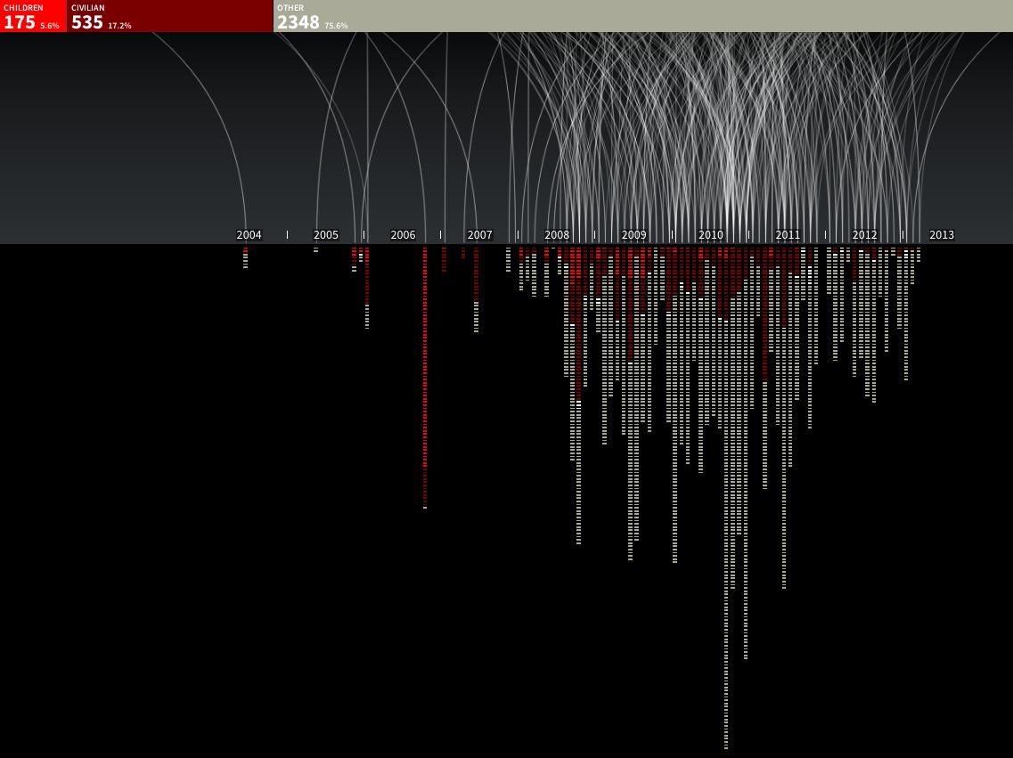 Una captura de pantalla del gráfico animado sobre los ataques de drones en Pakistán.